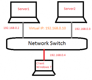 network load balancing single nic diagram