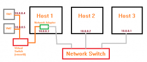 vmware bridge network diagram