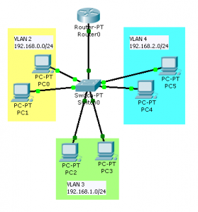 interVLAN routing topology