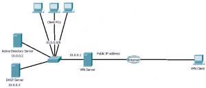 win2008 vpn setup topology