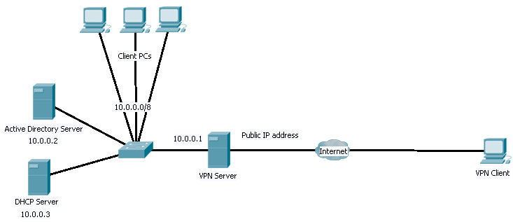 How to vpn to a server