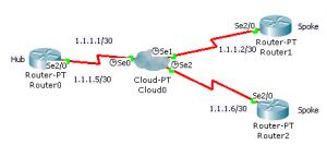 cisco frame relay topology