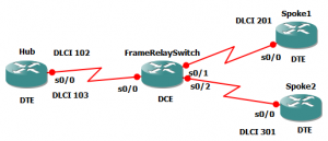 frame relay-switching tutorial topology