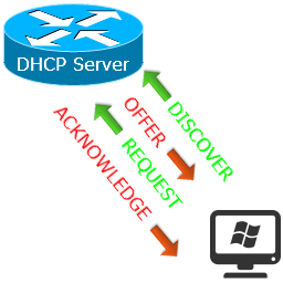 cisco dhcp configuration