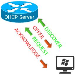 cisco dhcp configuration