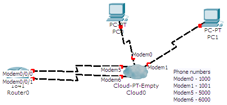 cisco packet tracer dial up topology